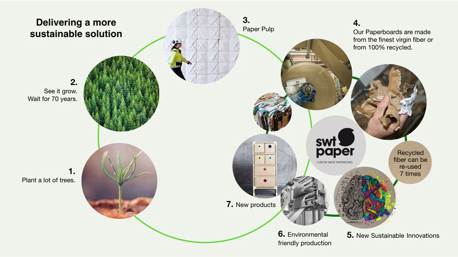 part of the circular economy - Swt Paper